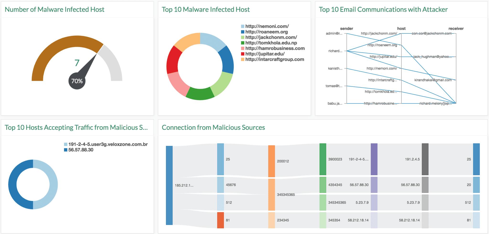 Prowli malware detection analysis