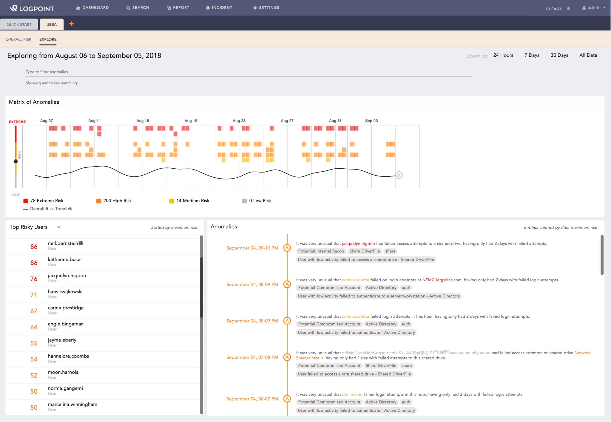 UEBA overview LogPoint SIEM 6.5