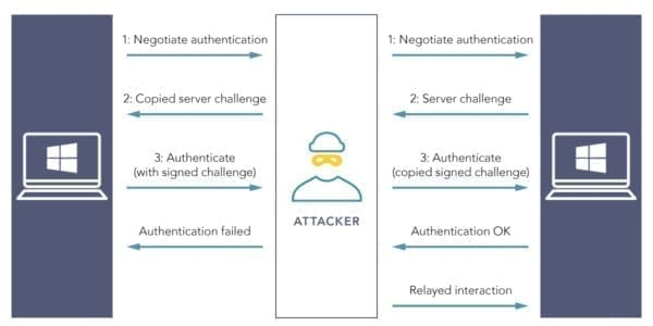 Abusing Exchange Authentication