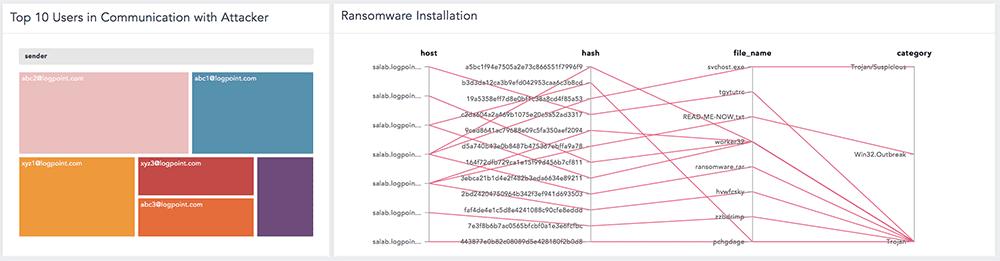 LockerGoga Ransomware Installation LogPoint dashboard