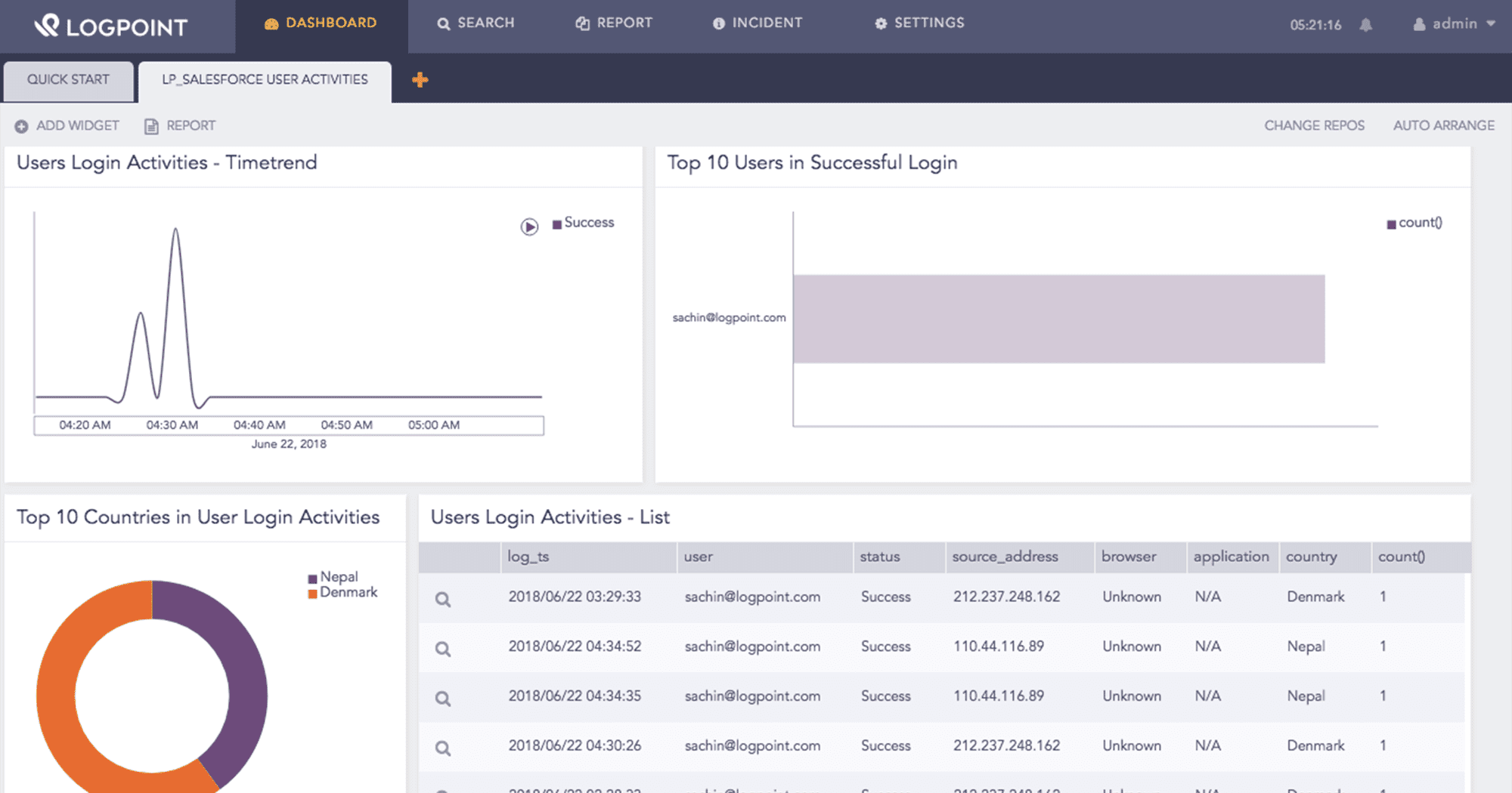 LogPoint Salesforce Dashboard