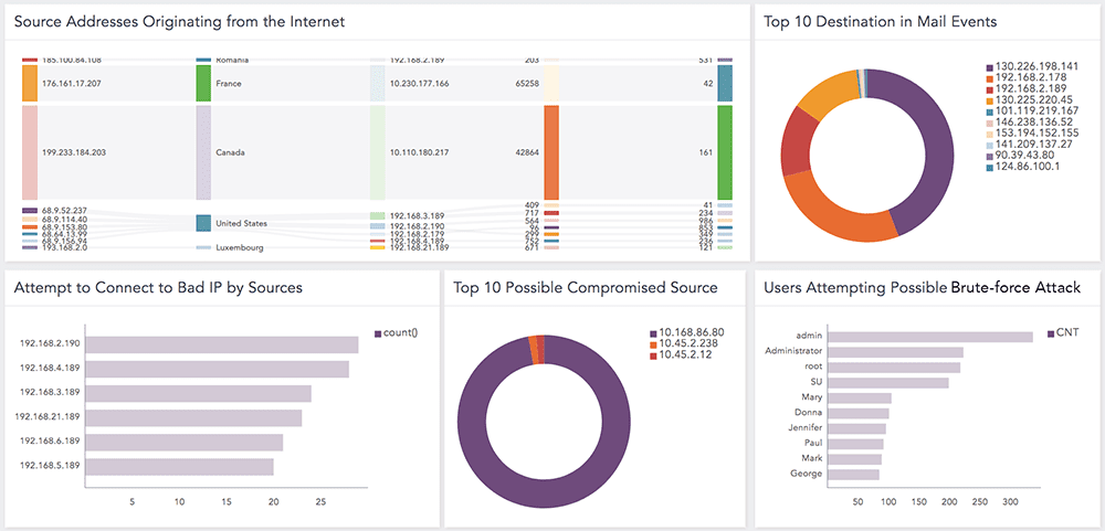 LogPoint Threat Intelligence Brute Force Dashboard