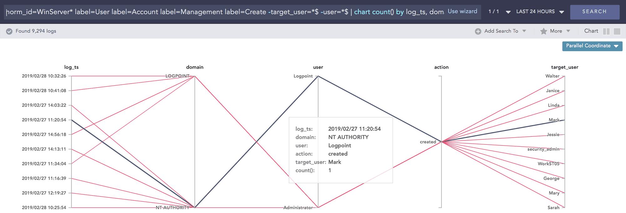 LogPoint SIEM User Account Creation