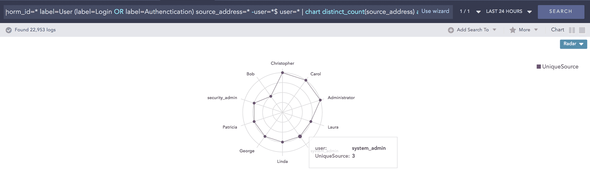 Users Authentication from Multiple Sources LogPoint Dashboard