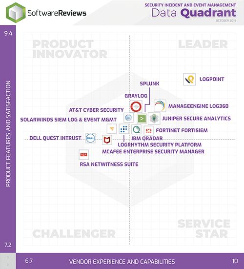 Info-tech SIEM Data Quadrant 2019 LogPoint leader