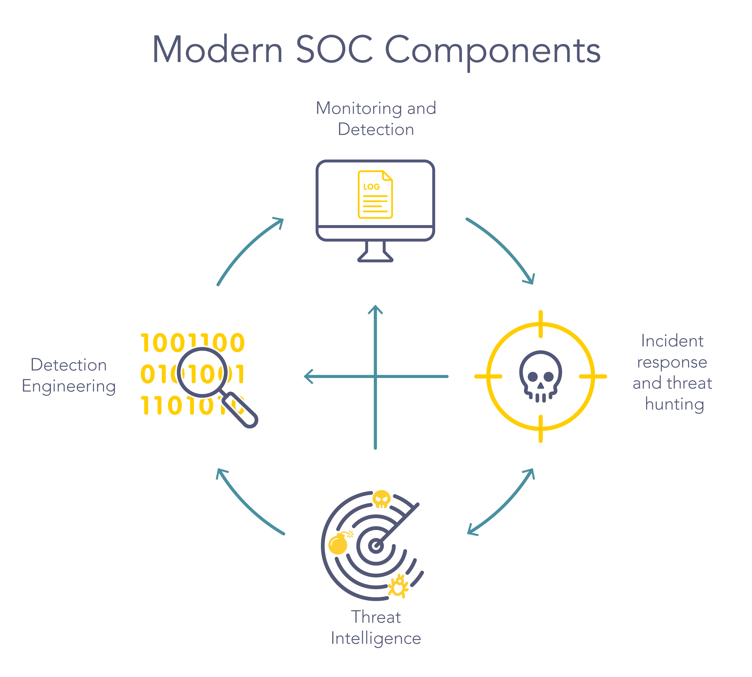 Modern Security Operations Center components