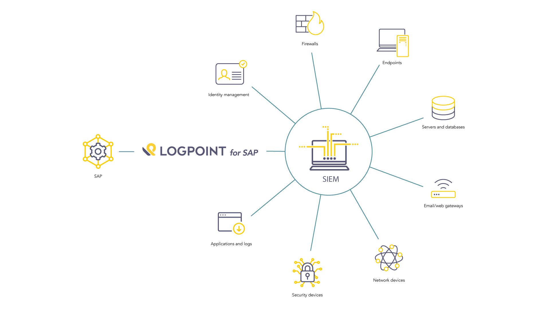 LogPoint for SAP infographic