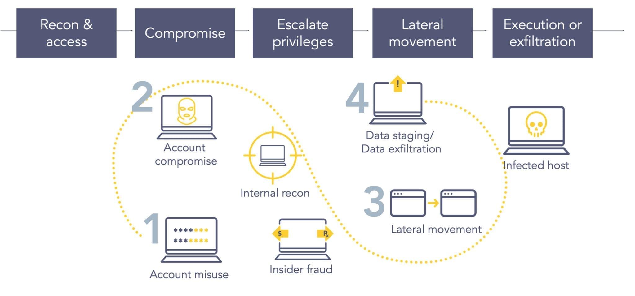 Step by step where does UEBA help